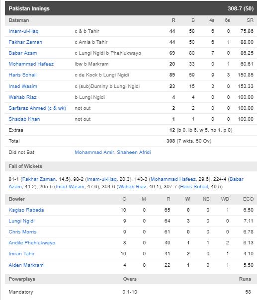 PAKvsSA : पाकिस्तान ने साउथ अफ्रीका को 49 रन से हराया, देखें मैच का पूरा स्कोरकार्ड 3