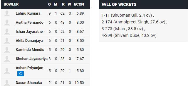 IND A vs SL A: महेंद्र सिंह धोनी के खिलाड़ी के 187 नॉट आउट रनों की बदौलत भारत A ने श्रीलंका को 48 रनों से हराया 4