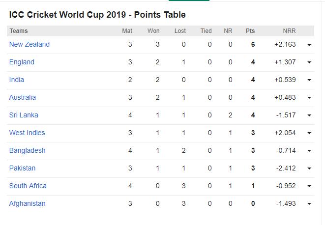 CWC19- श्रीलंका और बांग्लादेश के बीच मैच रद्द होने के बाद भी अंक तालिका में हुआ ये बदलाव, सेमीफाइनल में पक्की हुई इस टीम की जगह 4