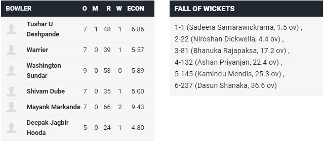 IND A vs SL A: महेंद्र सिंह धोनी के खिलाड़ी के 187 नॉट आउट रनों की बदौलत भारत A ने श्रीलंका को 48 रनों से हराया 5