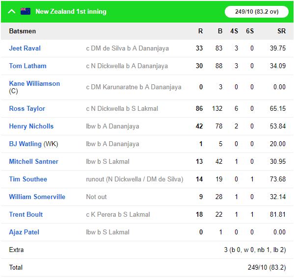 SLvNZ, पहला टेस्ट: न्यूजीलैंड को 6 विकेट से हराकर टेस्ट चैंपियनशिप टेबल में पहले स्थान पर श्रीलंका 6