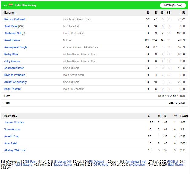 दिलीप ट्रॉफी : इंडिया रेड की मजबूत स्थिति दूसरी पारी में भी चमके करुण नायर, यहाँ रहा पूरा स्कोरकार्ड 2
