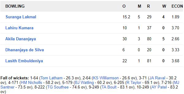 SLvNZ, पहला टेस्ट: न्यूजीलैंड को 6 विकेट से हराकर टेस्ट चैंपियनशिप टेबल में पहले स्थान पर श्रीलंका 7