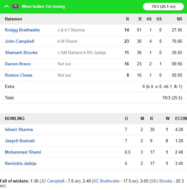 WIvIND, एंटिगा टेस्ट, दूसरा दिन: भारतीय गेंदबाजों ने विंडीज के टॉप ऑर्डर को भेजा पवेलियन, देखें स्कोरकार्ड 4