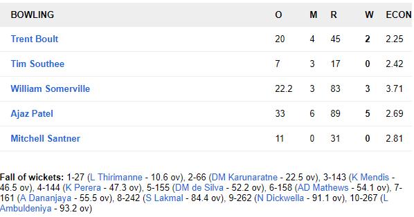 SLvNZ, पहला टेस्ट: न्यूजीलैंड को 6 विकेट से हराकर टेस्ट चैंपियनशिप टेबल में पहले स्थान पर श्रीलंका 9
