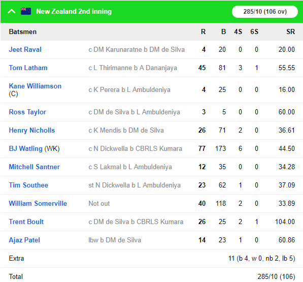 SLvNZ, पहला टेस्ट: न्यूजीलैंड को 6 विकेट से हराकर टेस्ट चैंपियनशिप टेबल में पहले स्थान पर श्रीलंका 10