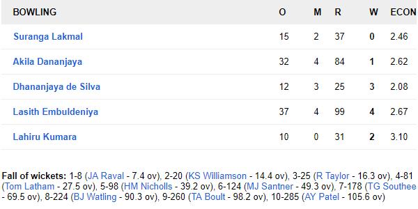 SLvNZ, पहला टेस्ट: न्यूजीलैंड को 6 विकेट से हराकर टेस्ट चैंपियनशिप टेबल में पहले स्थान पर श्रीलंका 11