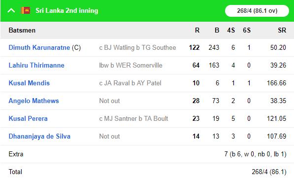 SLvNZ, पहला टेस्ट: न्यूजीलैंड को 6 विकेट से हराकर टेस्ट चैंपियनशिप टेबल में पहले स्थान पर श्रीलंका 12