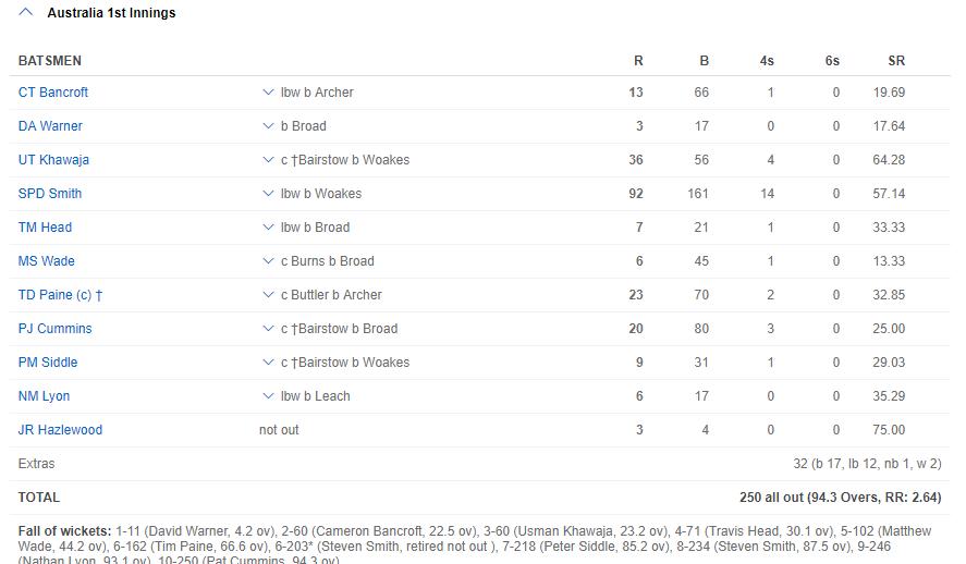 ASHES 2019- स्टीवन स्मिथ की शानदार पारी के बदौलत ऑस्ट्रेलिया ने दूसरे टेस्ट में भी हासिल की बढ़त, बढ़ाया जीत की ओर कदम 3