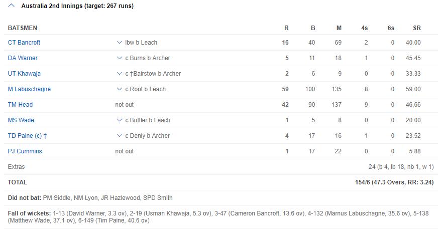 ASHES 2019- बेन स्टोक्स की शतकीय पारी के दम पर इंग्लैंड ने ड्रा कराया दूसरा टेस्ट, ऑस्ट्रेलिया 1-0 से आगे 5