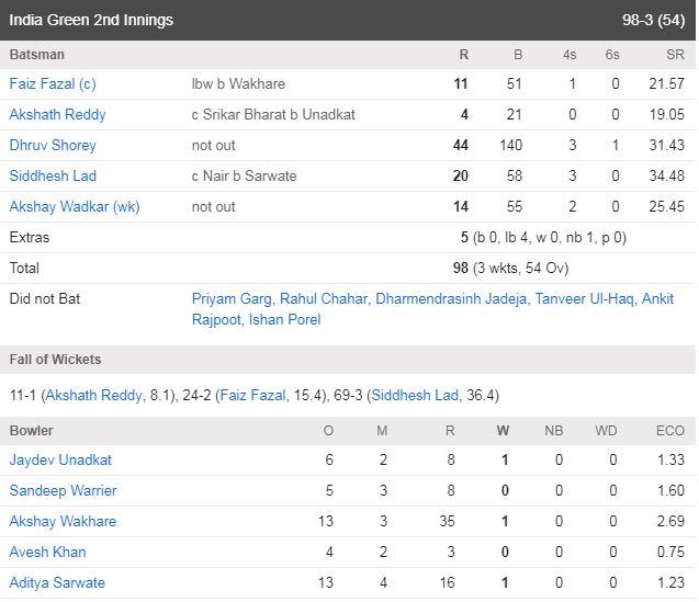 इंडिया रेड और इंडिया ग्रीन के बीच मैच हुआ ड्रा, दिलीप ट्रॉफी के फाइनल में खेलेंगी ये दो टीम 3