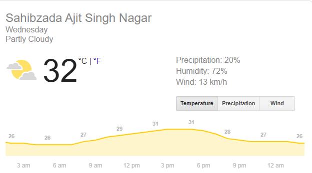 INDvSA, दूसरा टी-20: धर्मशाला में रद्द हुआ पहला मुकाबला, अब कैसा रहेगा मोहाली में मौसम का मिजाज? 3