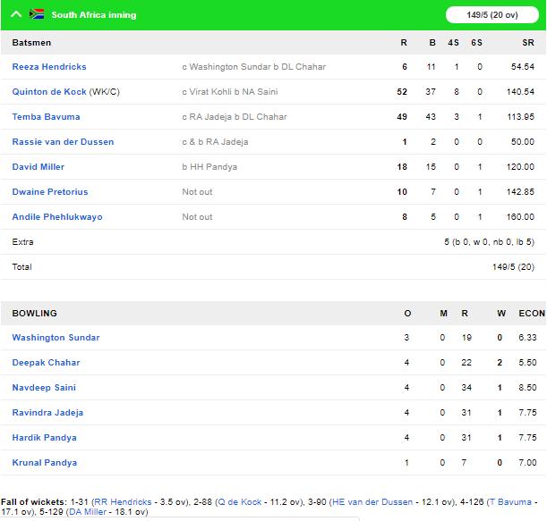 INDvsSA, दूसरा टी-20: विराट कोहली की बेहतरीन बल्लेबाजी से भारत ने 7 विकेट से जीता मुकाबला 5