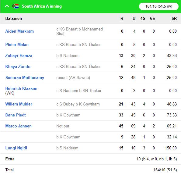IND A vs SA A: शार्दुल ठाकुर की गेंदबाजी और शुभमन गिल के अर्धशतक से मजबूत स्थिति में इंडिया ए 4