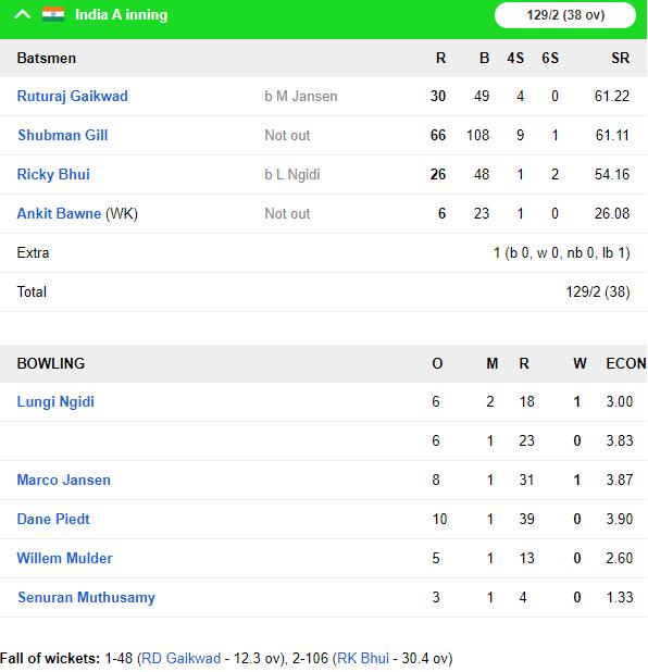 IND A vs SA A: शार्दुल ठाकुर की गेंदबाजी और शुभमन गिल के अर्धशतक से मजबूत स्थिति में इंडिया ए 6