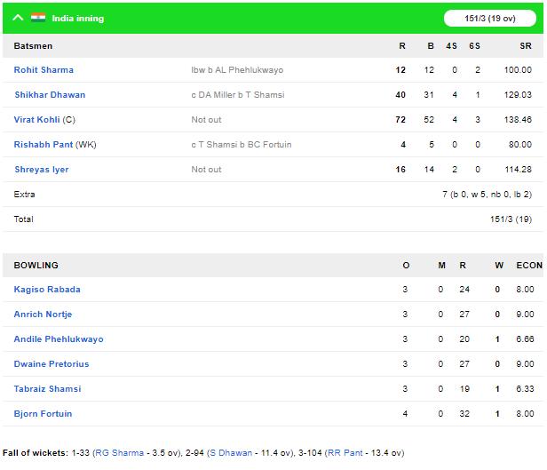 INDvsSA, दूसरा टी-20: विराट कोहली की बेहतरीन बल्लेबाजी से भारत ने 7 विकेट से जीता मुकाबला 6