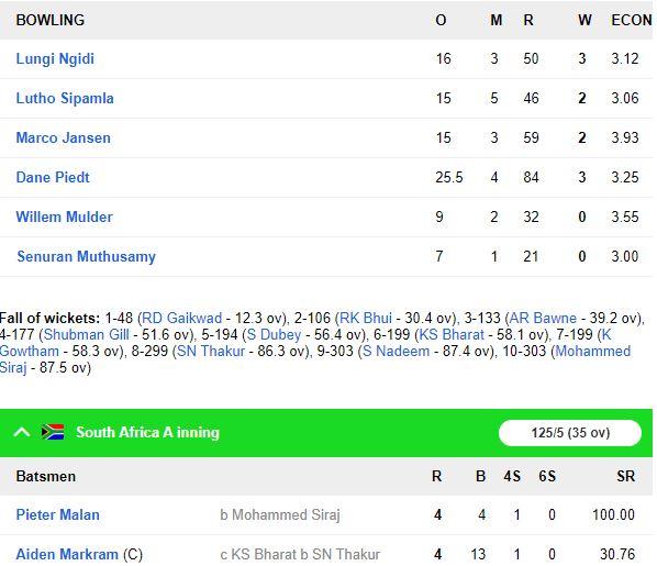 IND A vs SA A: मैच में इंडिया ए की स्थिति मजबूत, शतक से चूके शुभमन गिल 8