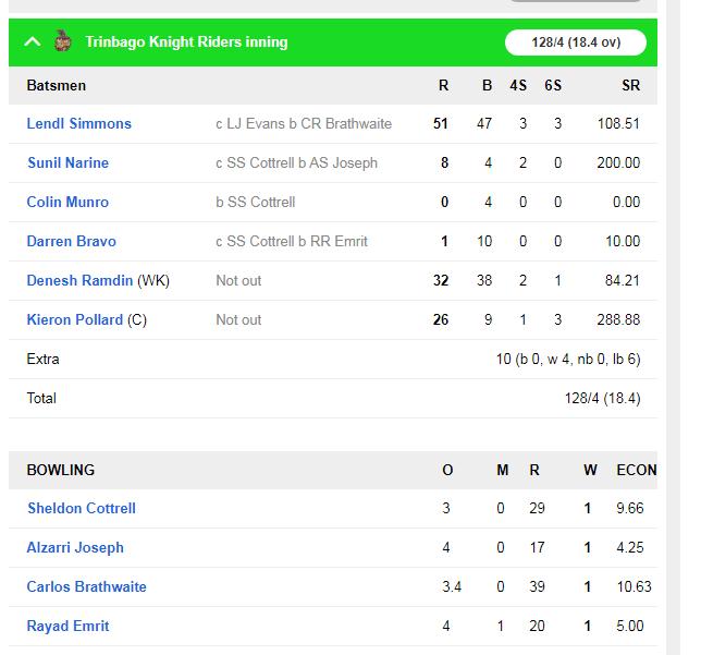 सीपीएल : शाहरुख़ खान की टीम ने 6 विकेट से जीत हासिल कर बनाई क्वालीफायर-2 में जगह 4