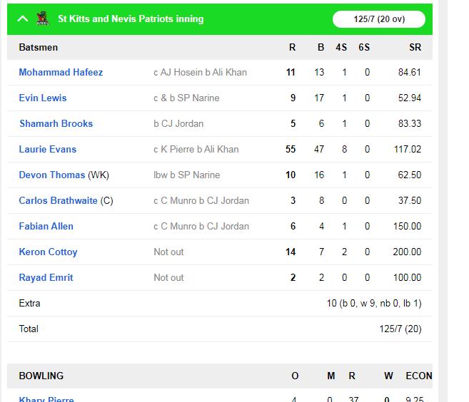सीपीएल : शाहरुख़ खान की टीम ने 6 विकेट से जीत हासिल कर बनाई क्वालीफायर-2 में जगह 3