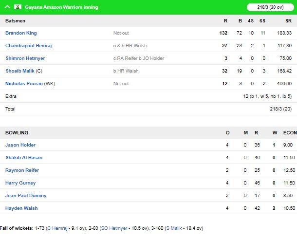 सीपीएल : वेस्टइंडीज को मिला छोटा क्रिस गेल, तूफानी शतक लगा पहुंचाया अपनी टीम को फाइनल में 2