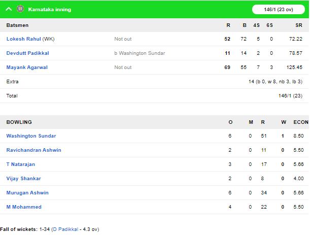 विजय हजारे ट्रॉफी 2019-20: तमिलनाडु को 60 रनों से हराकर कर्नाटक ने अपने नाम किया टूर्नामेंट 5