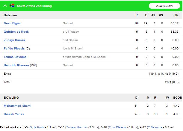 INDvSA, तीसरा टेस्ट: पारी की हार तरफ दक्षिण अफ्रीका, दूसरी पारी में 4 विकेट गिरे 7