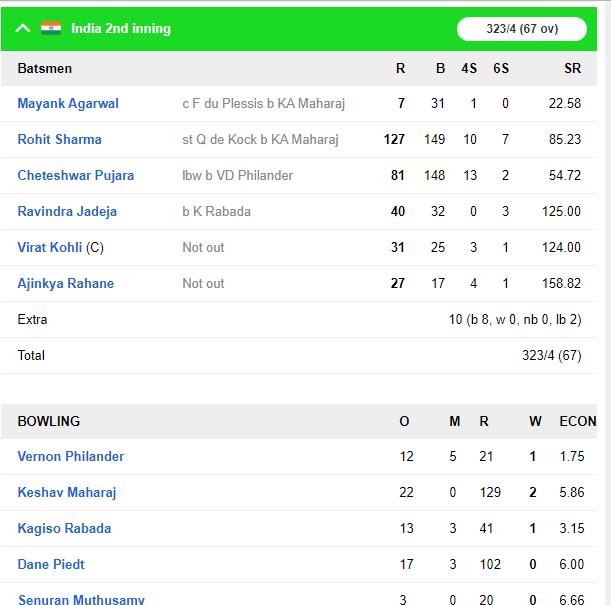 IND vs SA : रोहित शर्मा नाम के तूफान से बैकफुट पर साउथ अफ्रीका, अश्विन ने दूसरी पारी में भी बनाया दबाव 6
