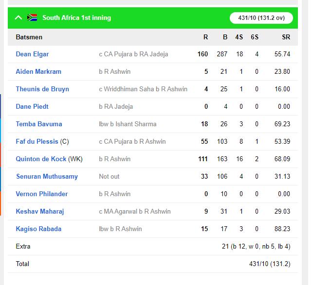 IND vs SA : रोहित शर्मा नाम के तूफान से बैकफुट पर साउथ अफ्रीका, अश्विन ने दूसरी पारी में भी बनाया दबाव 5