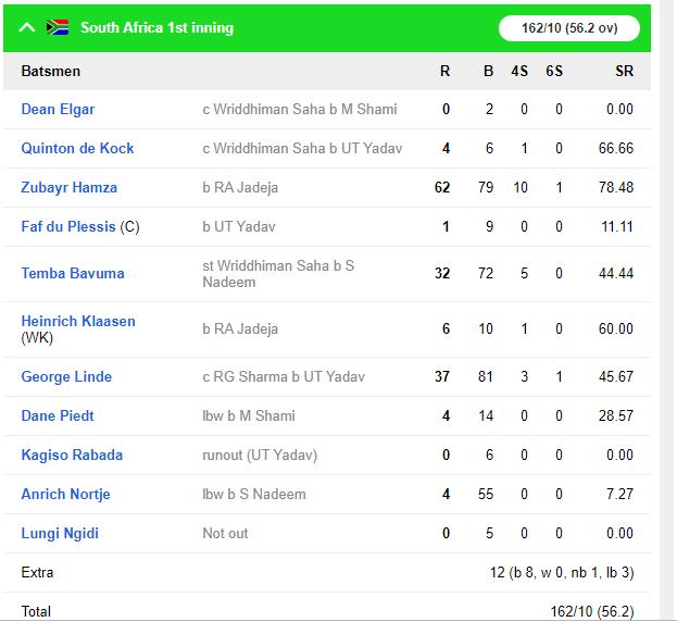INDvsSA : भारत की मुट्ठी में रांची टेस्ट, जीत से सिर्फ 2 कदम दूर 3