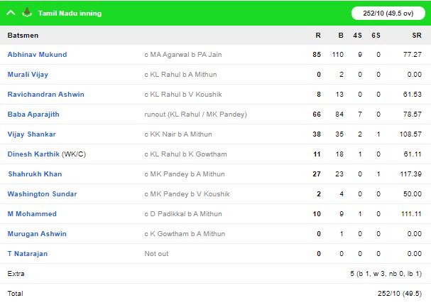 विजय हजारे ट्रॉफी 2019-20: तमिलनाडु को 60 रनों से हराकर कर्नाटक ने अपने नाम किया टूर्नामेंट 3