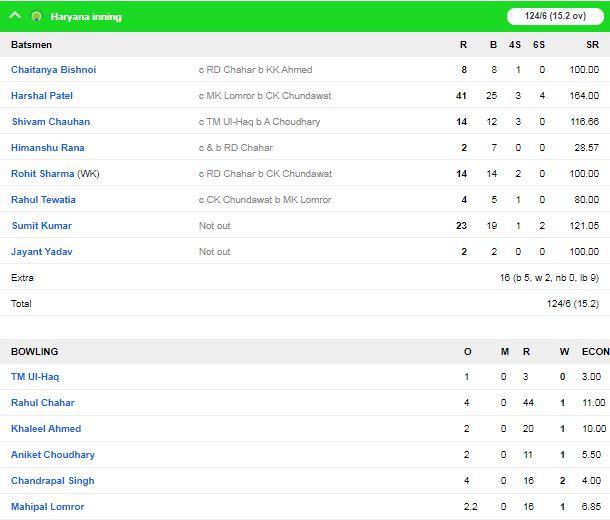सैयद अली मुश्ताक़ के सुपर लीग का आज दूसरा दिन, हरियाणा और तमिलनाडु ने दर्ज की जीत 1