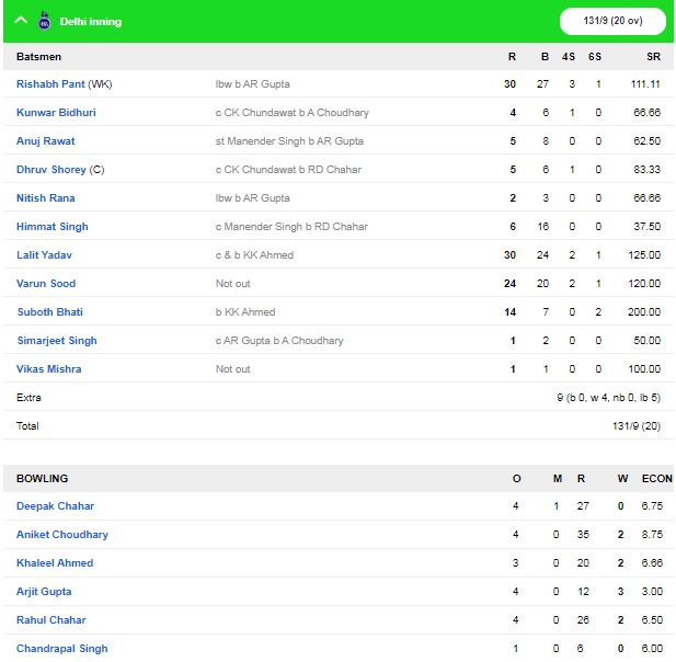 सैयद मुश्ताक़ अली ट्रॉफी में आज सुपर लीग का आखिरी दिन, महाराष्ट्र और राजस्थान ने दर्ज की जीत 2