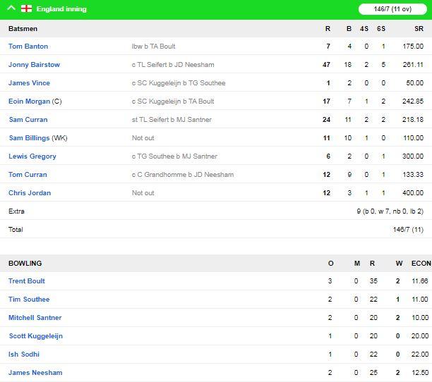 न्यूजीलैंड और इंग्लैंड के बीच हुआ एक और रोमांचक मैच सुपरओवर फिर हारे कीवी 2