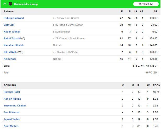 सैयद मुश्ताक़ अली ट्रॉफी में आज सुपर लीग का आखिरी दिन, महाराष्ट्र और राजस्थान ने दर्ज की जीत 3