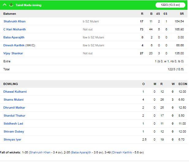 सैयद अली मुश्ताक़ के सुपर लीग का आज दूसरा दिन, हरियाणा और तमिलनाडु ने दर्ज की जीत 2