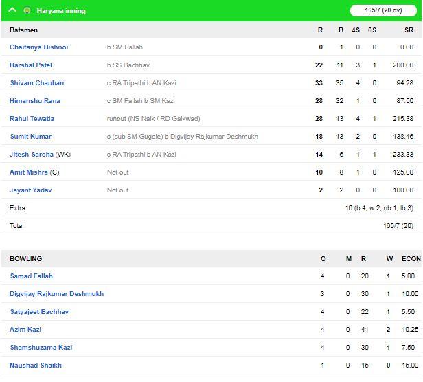 सैयद मुश्ताक़ अली ट्रॉफी में आज सुपर लीग का आखिरी दिन, महाराष्ट्र और राजस्थान ने दर्ज की जीत 4