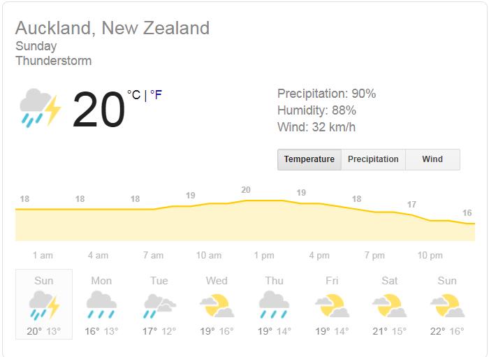 न्यूजीलैंड बनाम इंग्लैंड, 5th T20I, : Dream 11 फैंटेसी क्रिकेट टिप्स–प्लेइंग इलेवन, पिच रिपोर्ट और इंजरी अपडेट 2