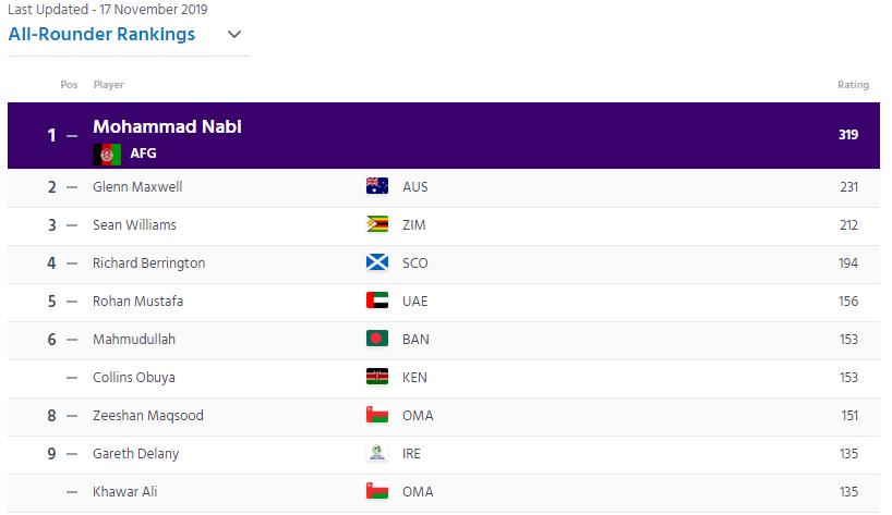 ICC T-20 RANKING : मुजीब उर रहमान ने लगाई 6 स्थान की छलांग, टॉप-10 में 2 भारतीय खिलाड़ी 4
