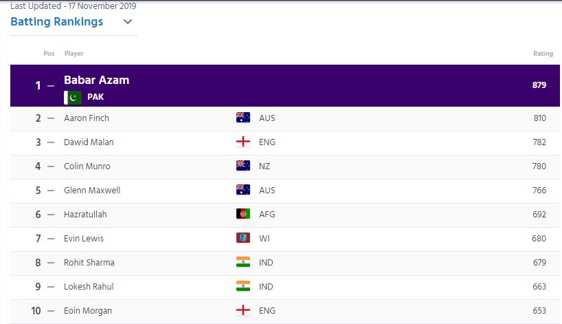 ICC T-20 RANKING : मुजीब उर रहमान ने लगाई 6 स्थान की छलांग, टॉप-10 में 2 भारतीय खिलाड़ी 2