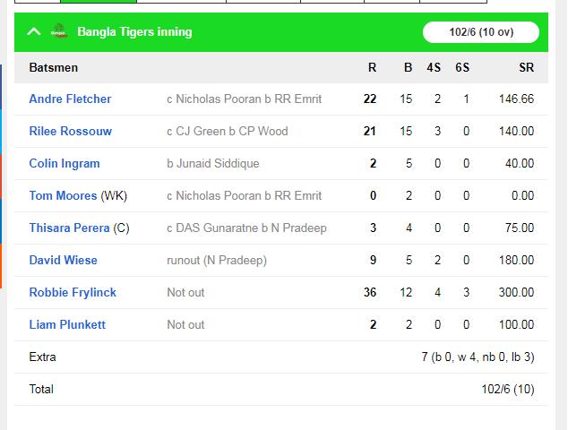 आंद्रे रसेल की तूफानी पारी गई बेकार, बांग्ला टाइगर्स ने नॉर्थन वरियर्स को 6 रन से हराया 2