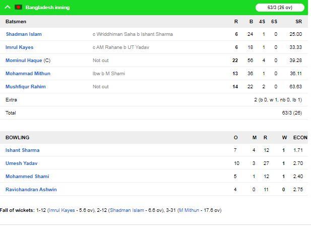 INDvsBAN : इंदौर टेस्ट का पहला सेशन रहा भारत के नाम, गेंदबाजो ने किया शानदार प्रदर्शन 1