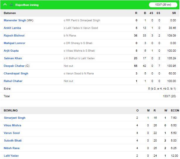 सैयद मुश्ताक़ अली ट्रॉफी में आज सुपर लीग का आखिरी दिन, महाराष्ट्र और राजस्थान ने दर्ज की जीत 1