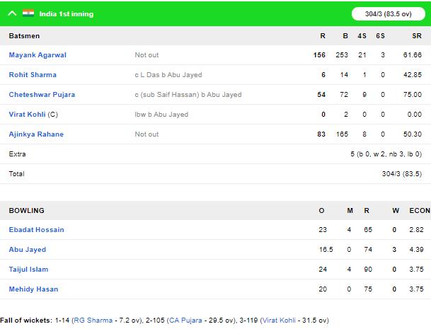 INDvBAN, पहले टेस्ट: भारतीय टीम दूसरे दिन चाय तक 300 के पार 4