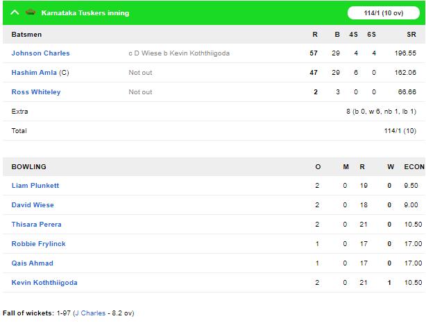 टी-10 लीग: हाशिम अमला की बेहतरीन बल्लेबाजी के बावजूद कर्नाटक तस्कर्स को मिली हार 1