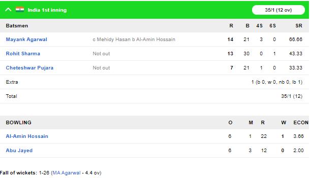 INDvBAN, दूसरा टेस्ट: 106 पर सिमटी बांग्लादेश की पारी, भारत को भी शुरुआती झटका 4