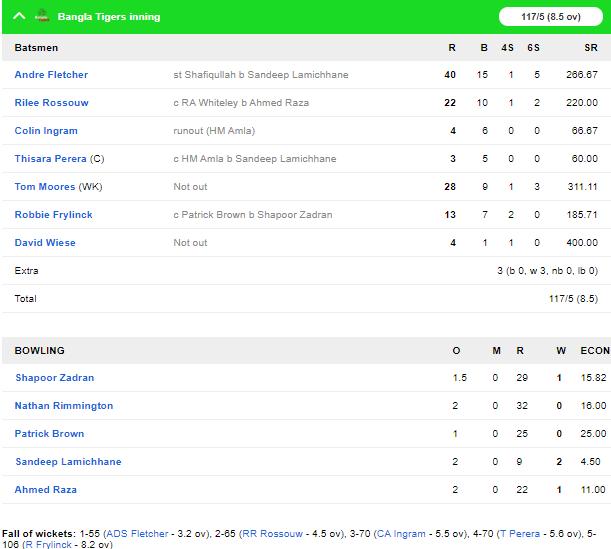 टी-10 लीग: हाशिम अमला की बेहतरीन बल्लेबाजी के बावजूद कर्नाटक तस्कर्स को मिली हार 2