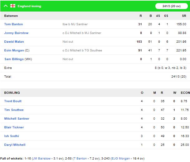 NZvENG, चौथा टी-20: इंग्लैंड ने मुकाबले को 76 रनों से जीता, डेविड मलान का शानदार शतक 2