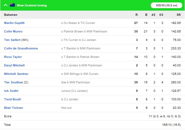 NZvENG, चौथा टी-20: इंग्लैंड ने मुकाबले को 76 रनों से जीता, डेविड मलान का शानदार शतक 3