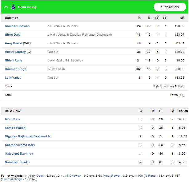 सैयद मुश्ताक अली ट्रॉफी: दिल्ली और पंजाब ने बड़ी जीत के साथ की सुपर लीग की शुरुआत 1