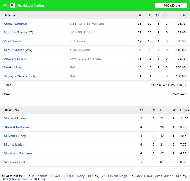 सैयद मुश्ताक अली ट्रॉफी: मुंबई और महाराष्ट्र को मिली जीत, पृथ्वी शॉ की विस्फोटक बल्लेबाजी 3